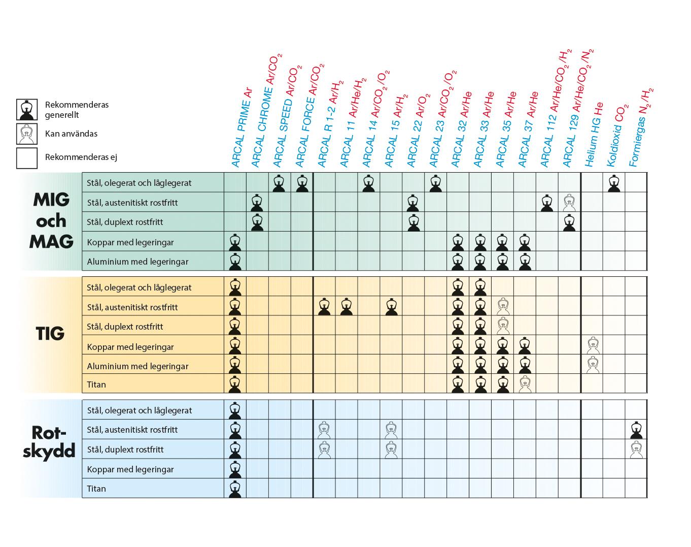 Rekommenderade skyddsgasor för gasbågsvetsning